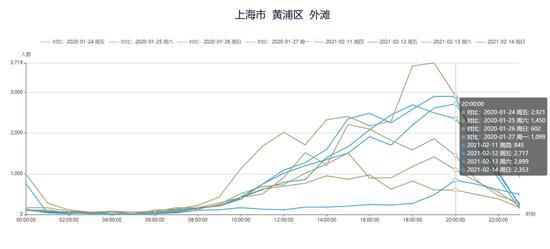 大数据透视春节上海商圈:南京东路初二客流同比增4倍