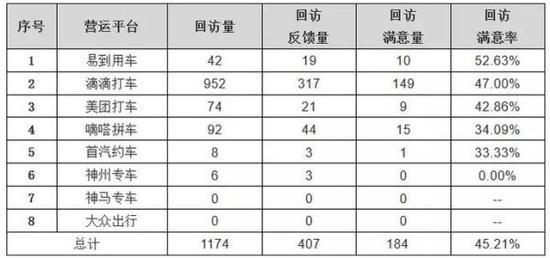上海网约车上半年处置情况公布 滴滴投诉量占七成