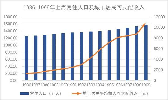 数据来源:上海市统计局