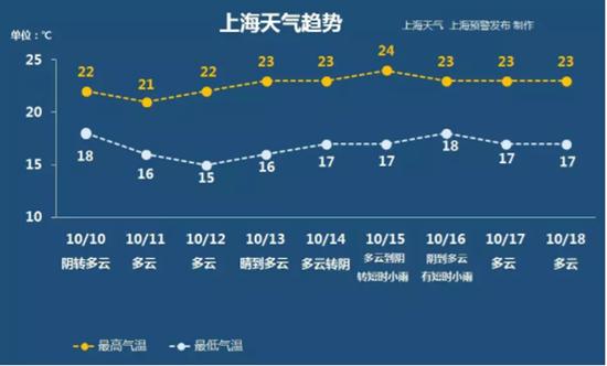 原标题:上海入秋了!更深露重记得添衣