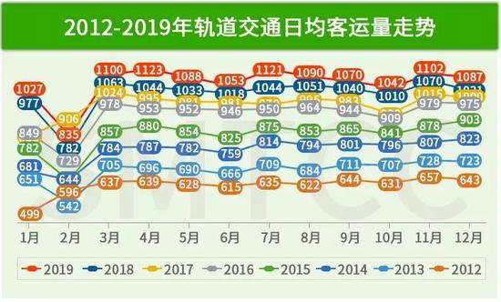 上海轨道交通2019全年日均客流1063万人次 详情一览