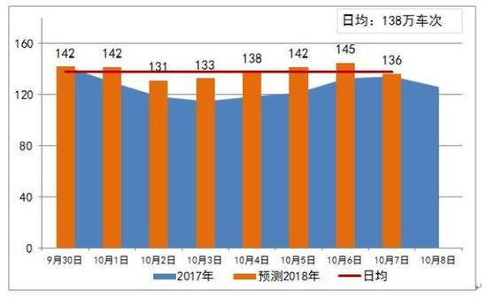 国庆期间沪高速路网流量增1成 去江苏等地可走S26公路
