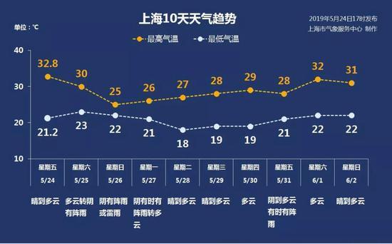 申城周六夜间至周日有大到暴雨 未来10天天气趋势一览
