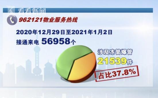 寒潮来袭 上海90万物业人员严阵以待