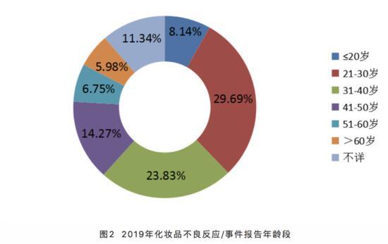 上海化妆品不良反应监测:来源以网购居多 主要为红斑