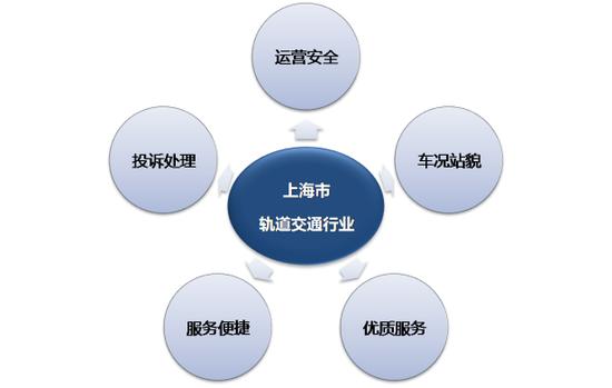 沪第3季度轨交线乘客满意度测评报告出炉 磁悬浮占榜首