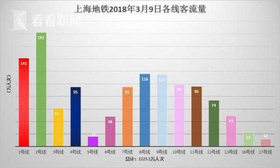 周五上海地铁路网总客流达1223.1万人次 再创客流新高