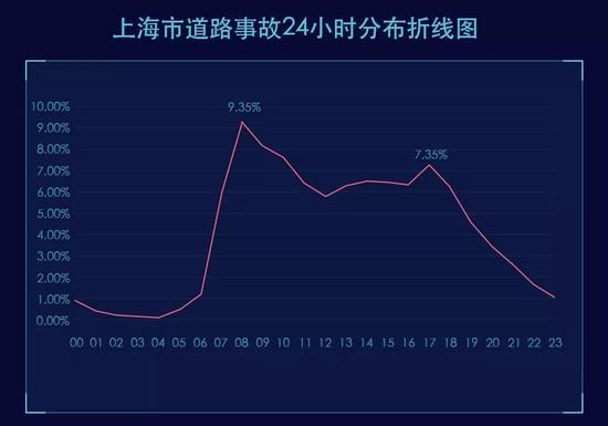 上海道路风险地图发布 十大事故高发路口七莘路占3个