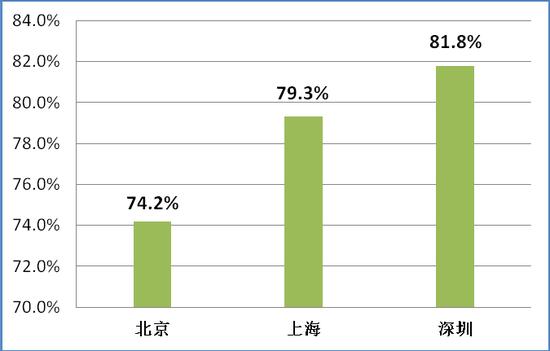 上海、北京、深圳各地家庭最近一年内有过教育培训消费的比例