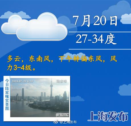 上海今日最高34度周末有雨水 台风安比周日登陆