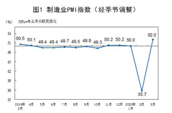国家统计局:3月份制造业PMI回升至52%
