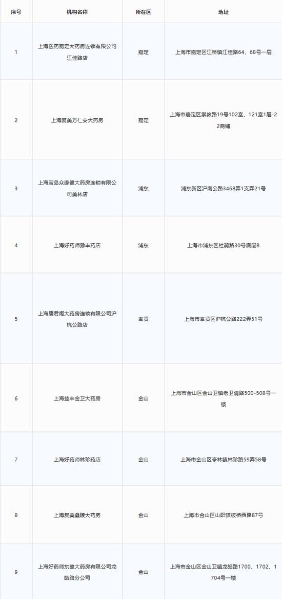 上海拟新增9家医保定点零售药店 详细名单一览