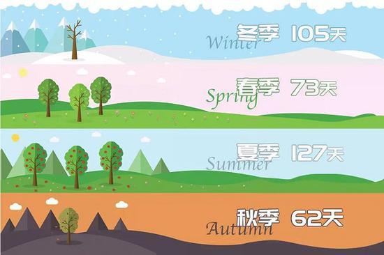 上海已于12月1日入冬 今年秋天只有48天