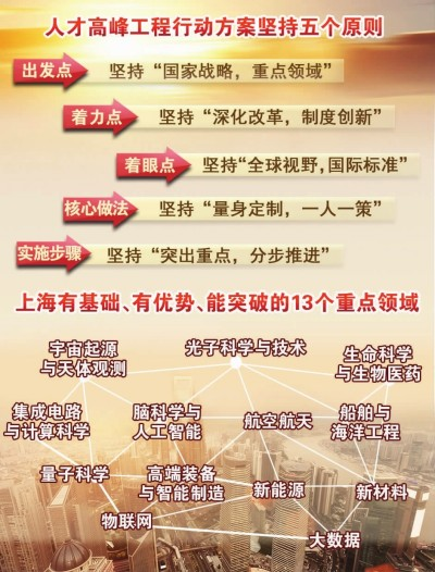 制图:李洁来源:上海人才高峰工程行动方案