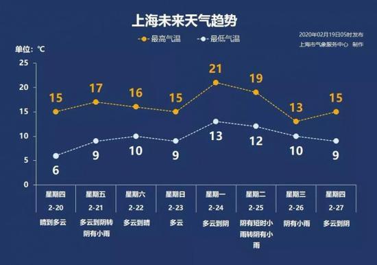 上海开启初春模式下周一直冲21℃ 八天天气趋势一览