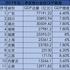 14省份公布前三季度GDP数据