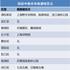 上海国庆假期易堵车的25个景点