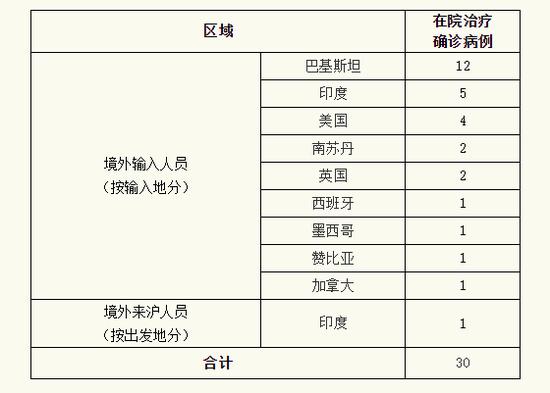 上海昨日新增境外输入新河南新闻冠肺炎确诊病例3例及关联病例1例