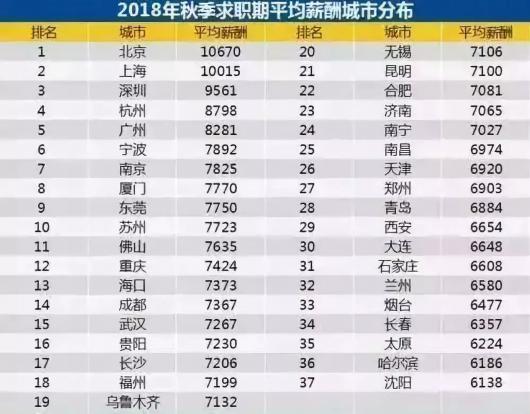 上海秋季非应届生求职平均工资首次破万 居全国第二