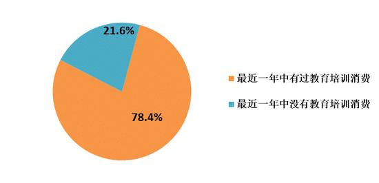 北上深教培调查:年均支出1.6万 55%家庭有点压力