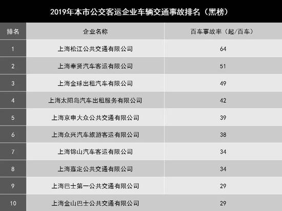 沪重点运输行业道路交通安全红黑榜发布 详细名单一览