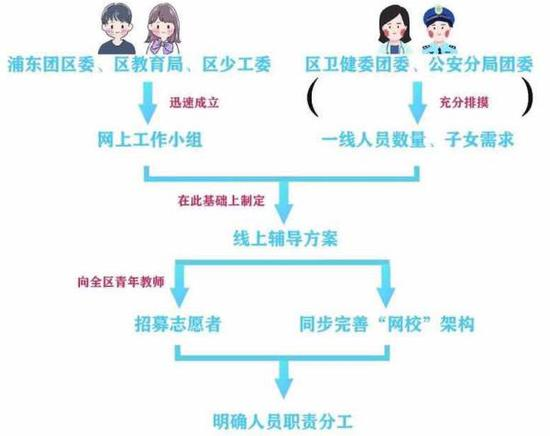 上海浦东网络园丁守护后方 义务
