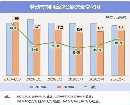 五一期间上海部分高速公路、高架预计较拥堵 详情一览