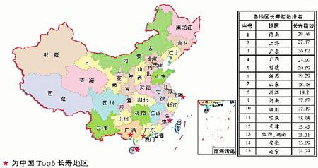 长寿地图上海排名第二 南方比北方人均长寿5岁