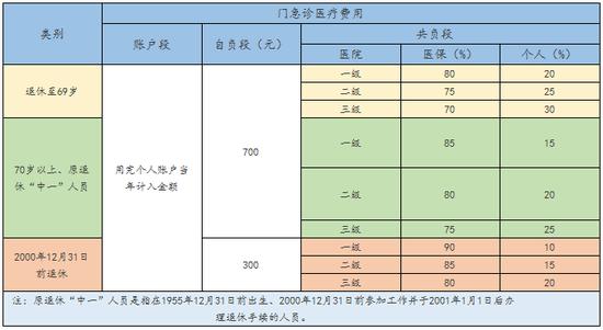 【农村医疗保险报销比例】上海市医疗保险最新报销比例、最高报销额度
