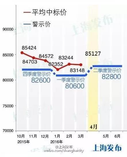 4月沪牌拍卖结果:最低成交价85100元 中标率4.6%