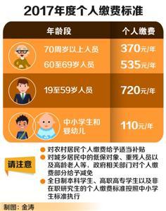 上海居民医保参保缴费额度出台 财政投入再度提高