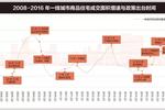 上海严控房价:开发商原定价打8折才能拿到预售证