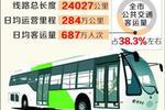 民进上海市委:建议增开小型公交车 解决公交系统不足