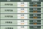 国内油价迎年内第4次下调 上海92号汽油降至6.20元/升