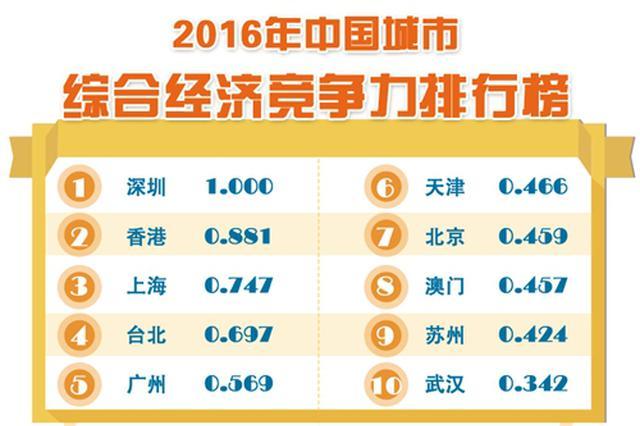 全国城市综合经济竞争力:深圳第一 上海第三