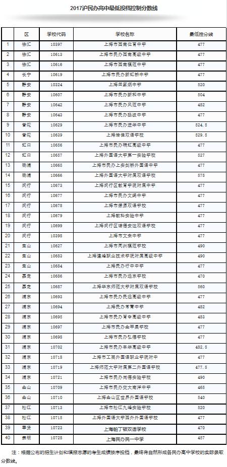 2017年上海40所民办高中最低投档线入选_新浪高中啦啦队标准公布美国图片