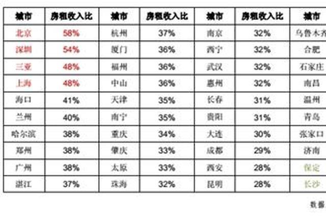 6月份,全国50个城市房租收入比对比表。图片来源:上海易居房地产研究院