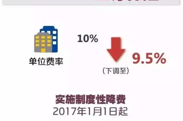 沪城镇职工社保缴费比例下调 清算资金7月25日起发放