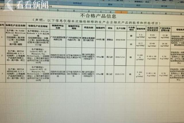 上海雀巢一奶粉硒含量不符 称产品没问题吃不坏身体