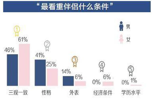 95后婚姻价值观调查:旅婚裸婚很流行 男性更想结婚