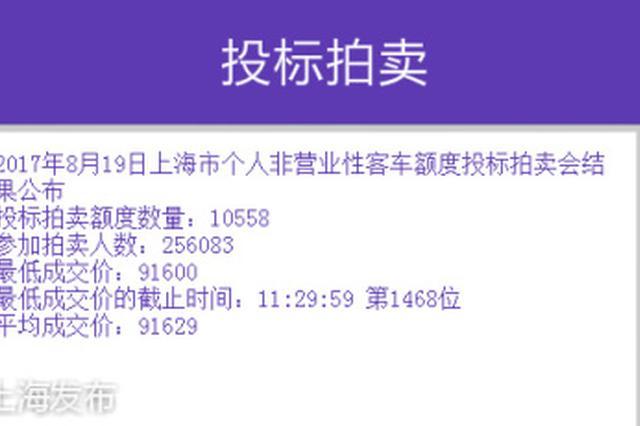 沪牌最低成交价91600元 拍卖人数上升价格水涨船高