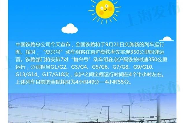 京沪高铁9月21日起提速 从上海至北京只要4.5小时