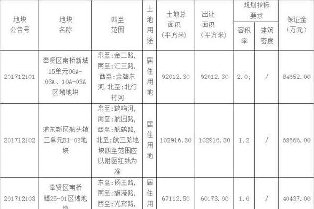 上海密集供应住宅用地:一天挂牌8幅 总面积45.8万㎡