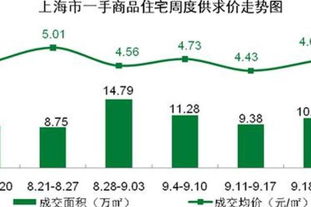 上海一手商品房新增供应罕见放量 成交量连续3周稳定