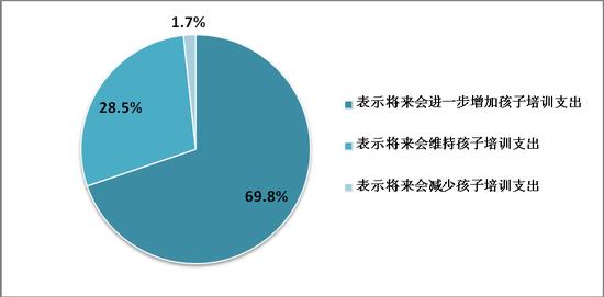 上海、北京、深圳被访问者对孩子教育培训支出的预判情况
