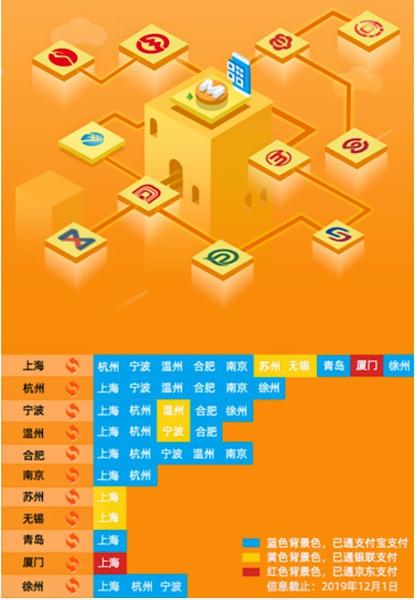 上海轨交二维码与11城互联互通 常州、兰州年内有望跟进