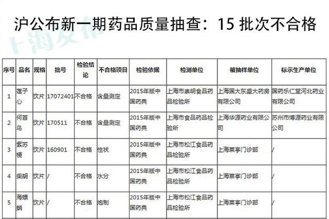 上海公布新一期药品质量抽查:15批次不合格