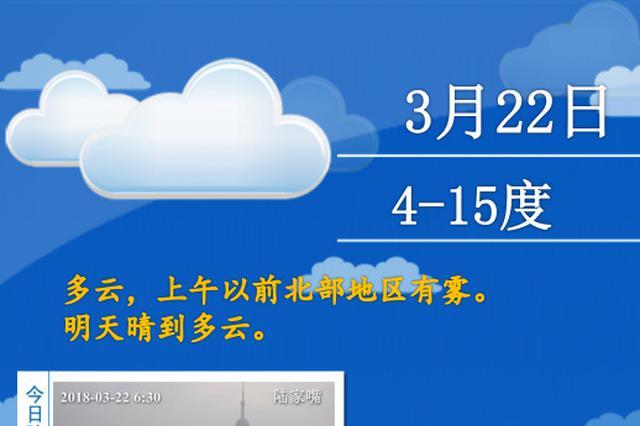 申城今日阳光回归气温回升 双休日最高气温近20℃