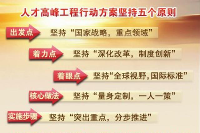 上海出台人才高峰工程行动方案 逐条解读政策干货