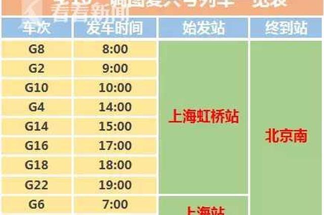 上海站即将开行京沪高铁 由复兴号列车担纲